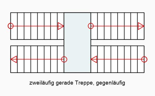 zweiläufig-gerade-treppe-gegenläufig.png