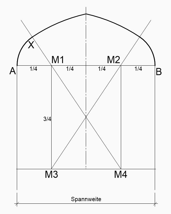 Kielbogen-zeichnen6