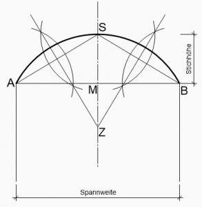 Stichbogen zeichnen konstruieren Stichhöhe Spannweite